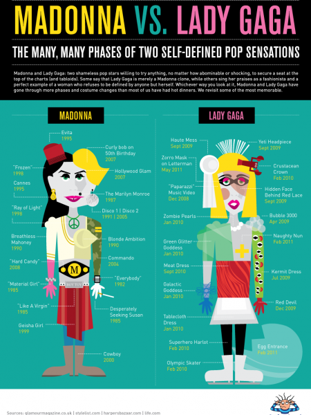 Madonna Vs. Lady Gaga Infographic