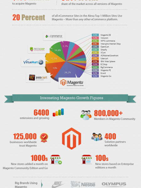 Magento – the most powerful online eCommerce platform in the universe Infographic