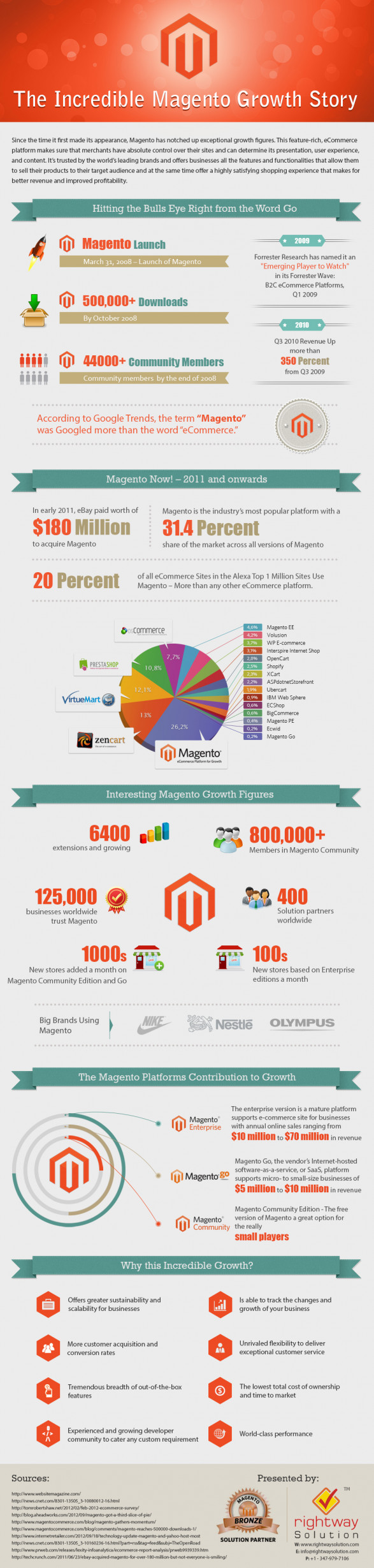 Magento the most powerful online eCommerce platform in the universe