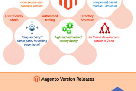 Magento 2 features Infographic