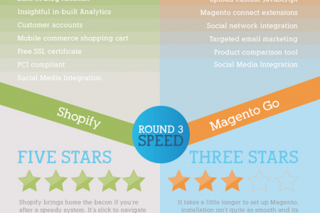 Magento Go Vs Shopify Infographic