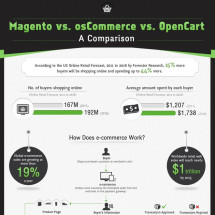 Magento vs osCommerce vs OpenCart – A Comparison  Infographic