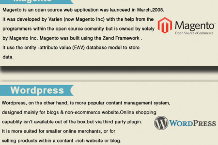 Magento vs Wordpress Ecommerce Solutions Infographic