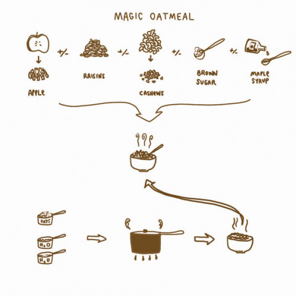 Magic Oatmeal Infographic