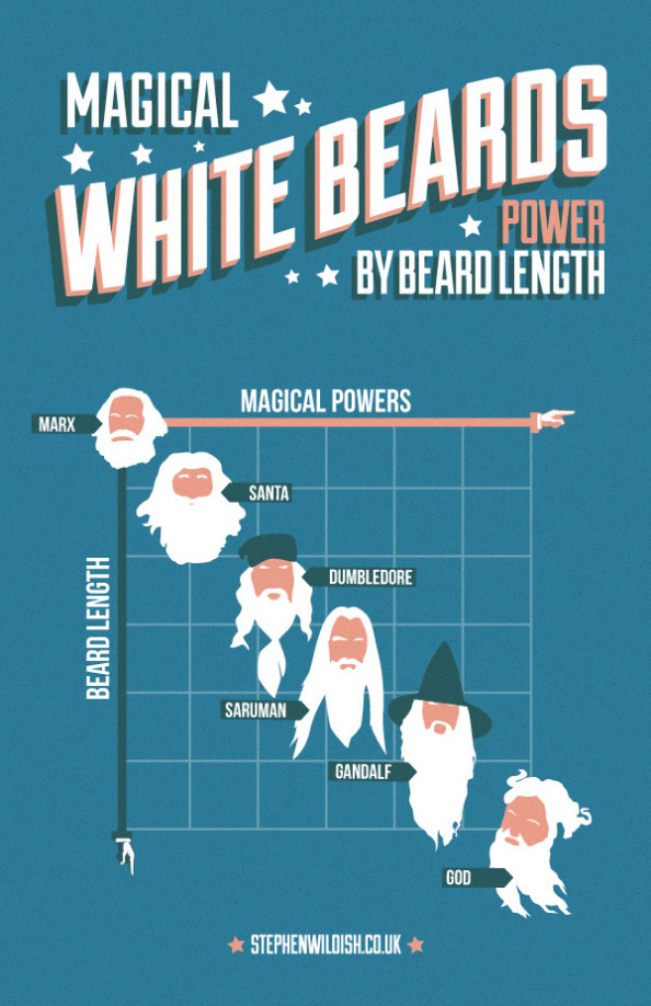 Magical White Beards, Powers by length Infographic