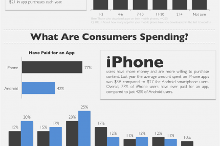 Magid on the App Economy Infographic