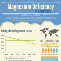 Magnesium Deficiency In Americans Infographic