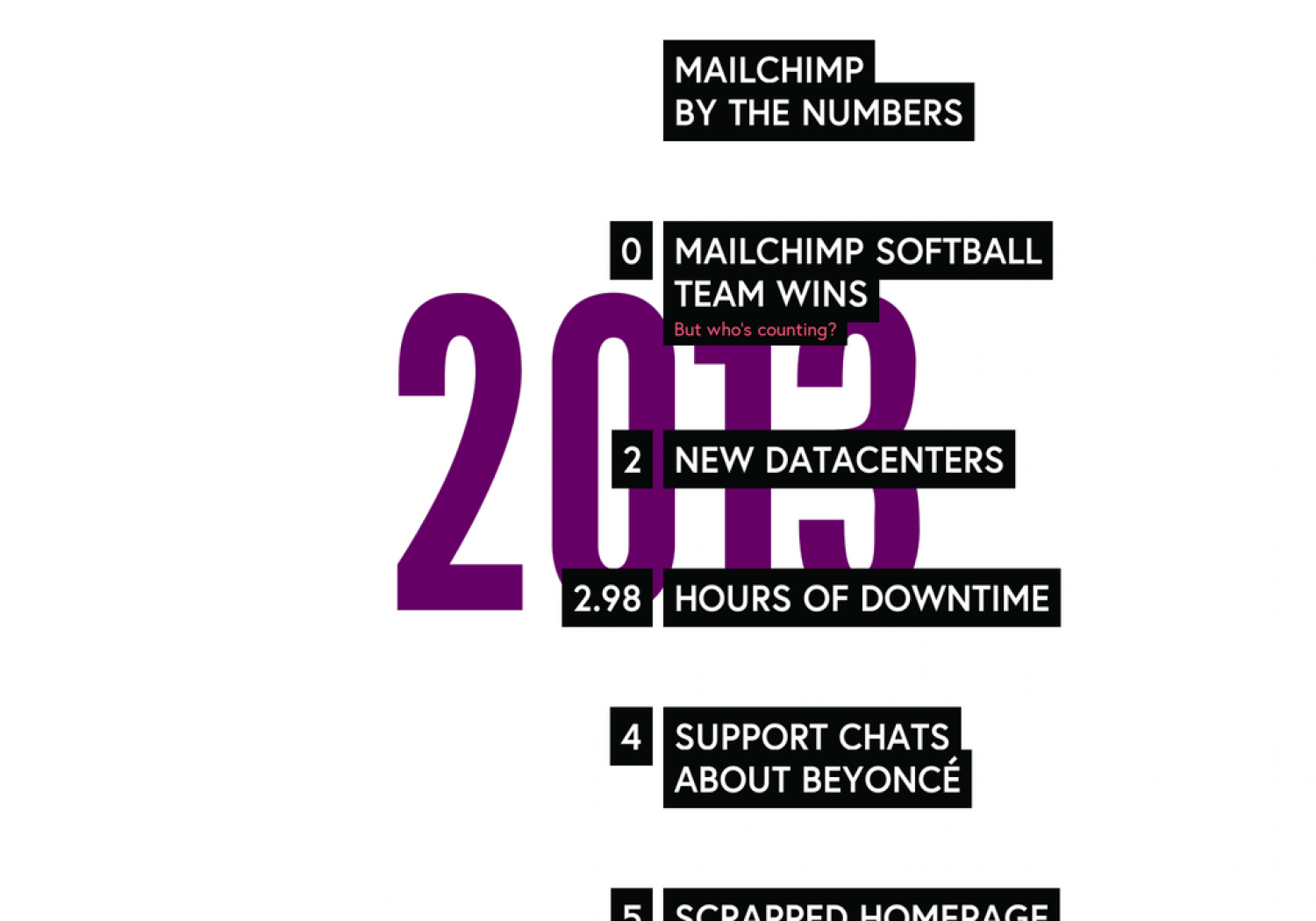Mailchimp 2013 Annual Report Infographic