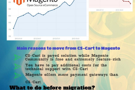 Main Reasons and the Easiest Way of CS-Cart to Magento Migration Infographic