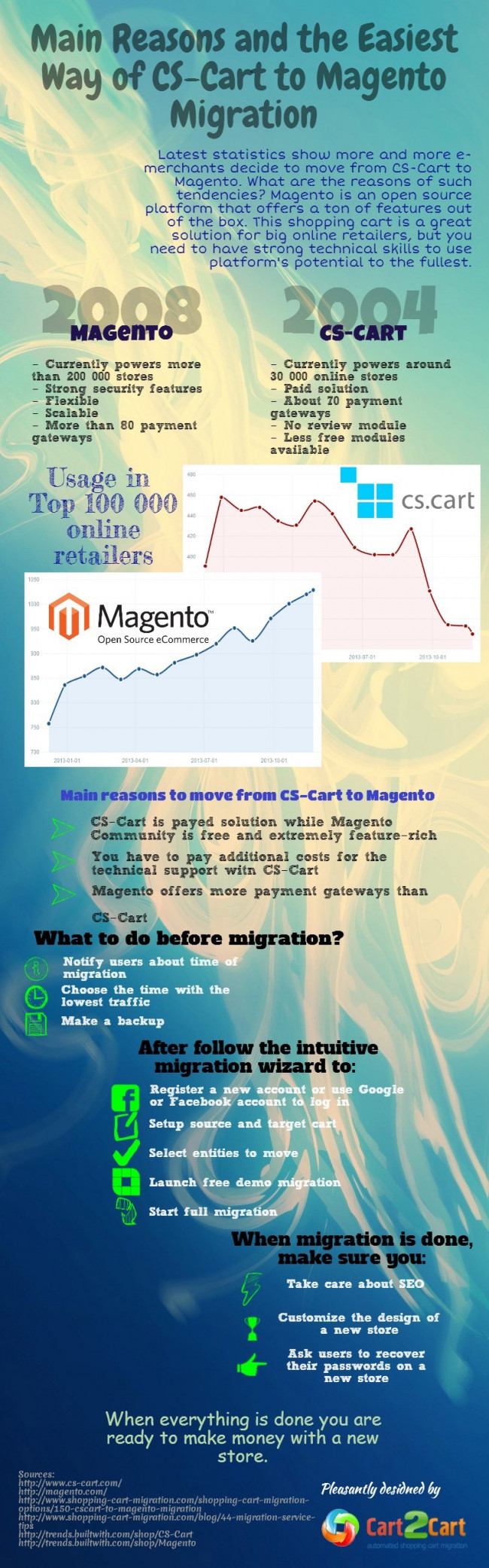 Main Reasons and the Easiest Way of CS-Cart to Magento Migration
