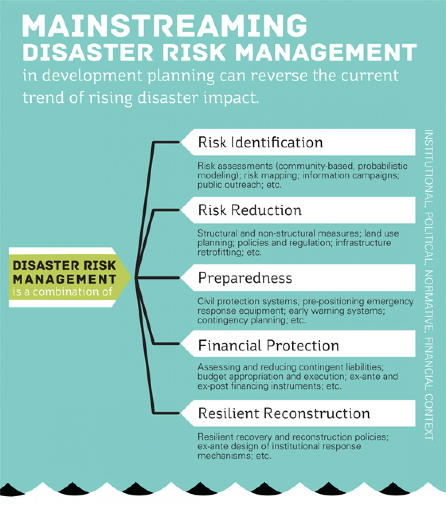 Mainstreaming Disaster Risk Management - Part 1 Infographic