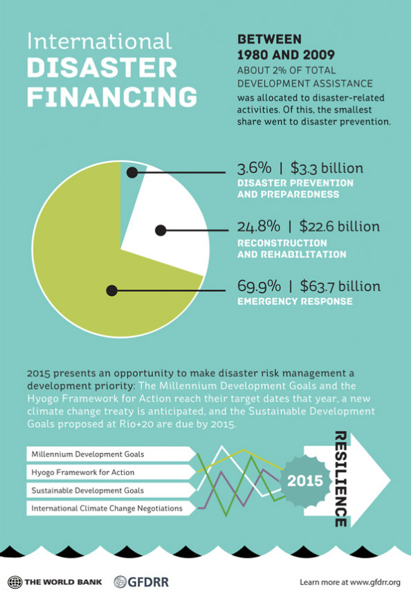Mainstreaming Disaster Risk Management - Part 2 Infographic