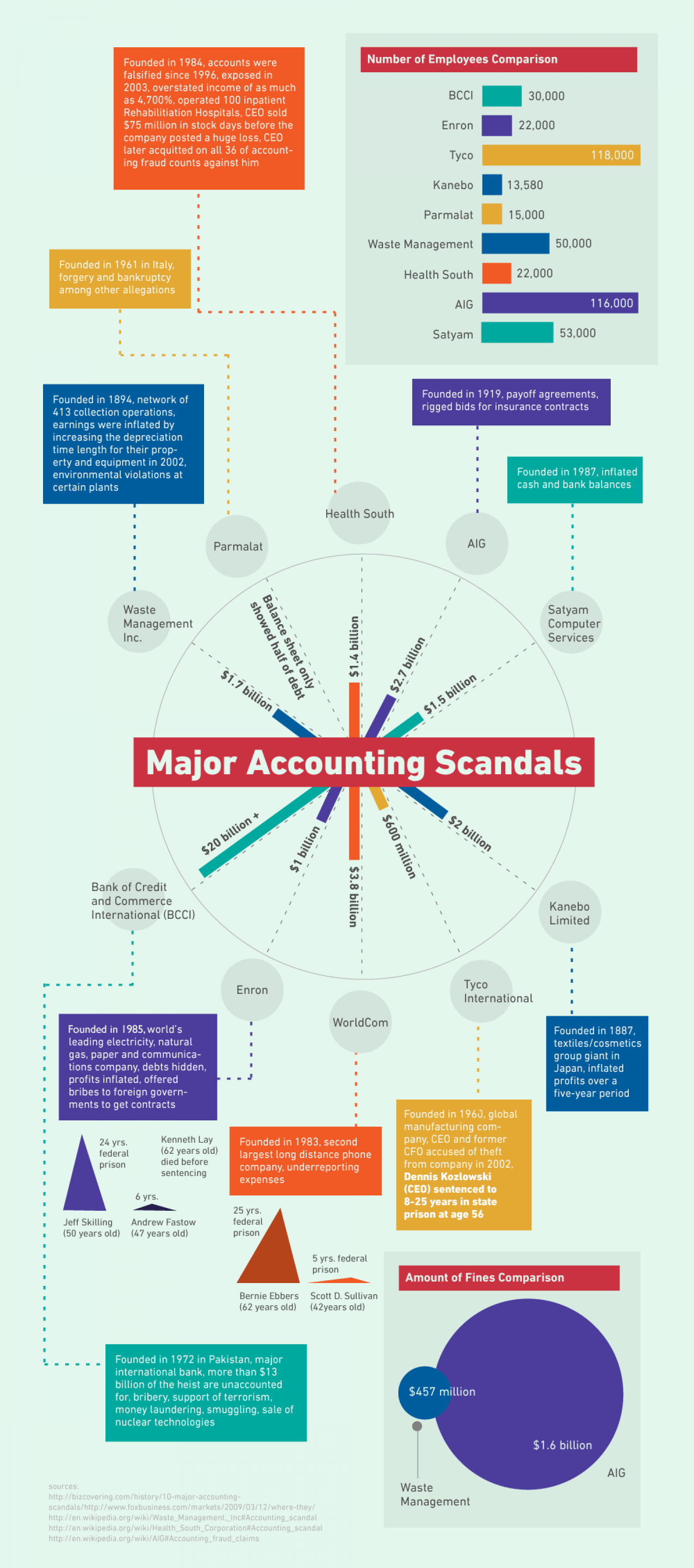 Major Accounting Scandals Infographic