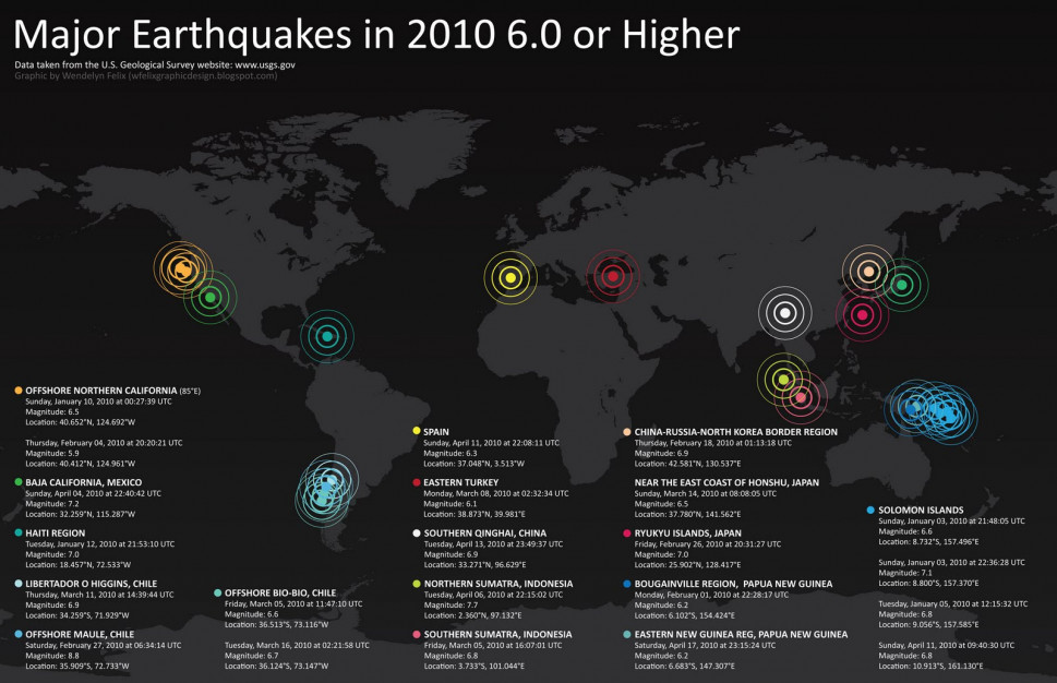 Major Earthquakes in 2010 Infographic