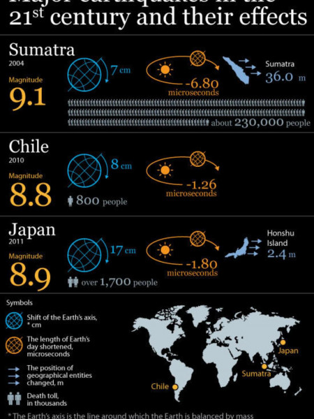 Major Earthquakes in the 21st Century and their Effects Infographic