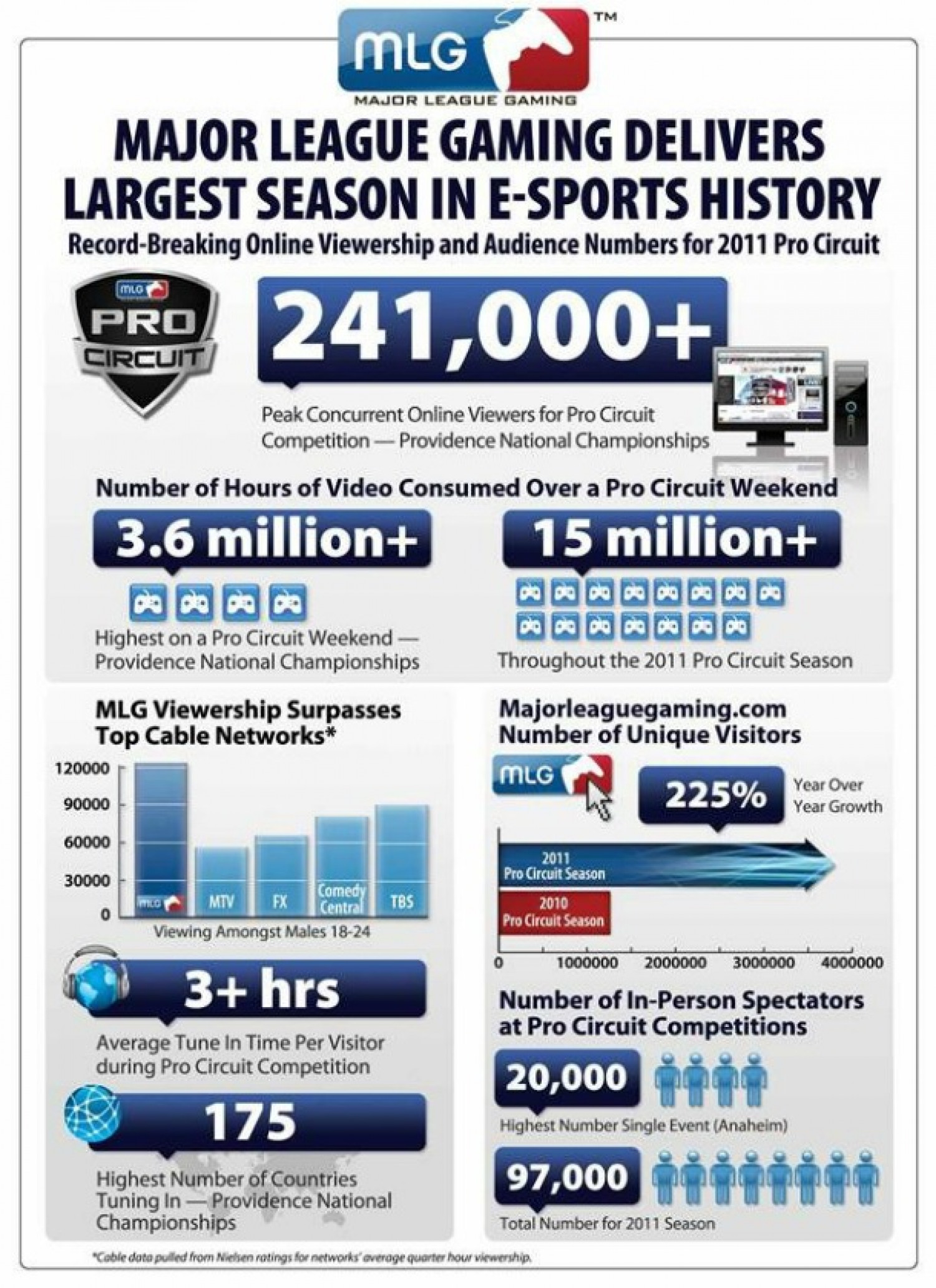 Major League Gaming Sees Record Numbers Infographic