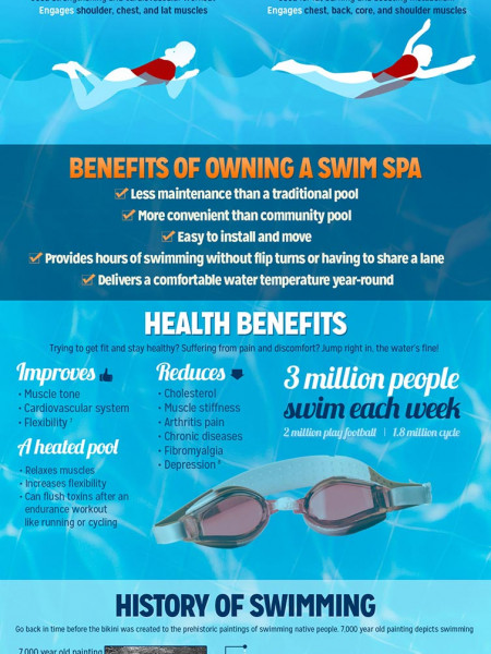 Make a Splash Infographic