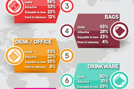 Make An Impact And Be Remembered With Promotional Products Infographic
