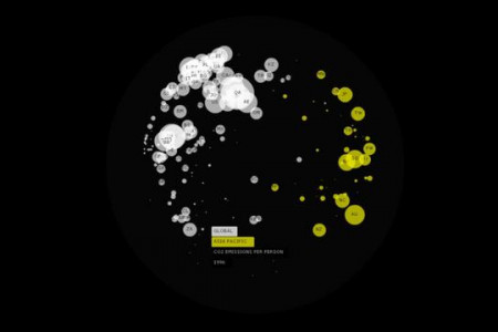 Make Change Data Visualization Infographic