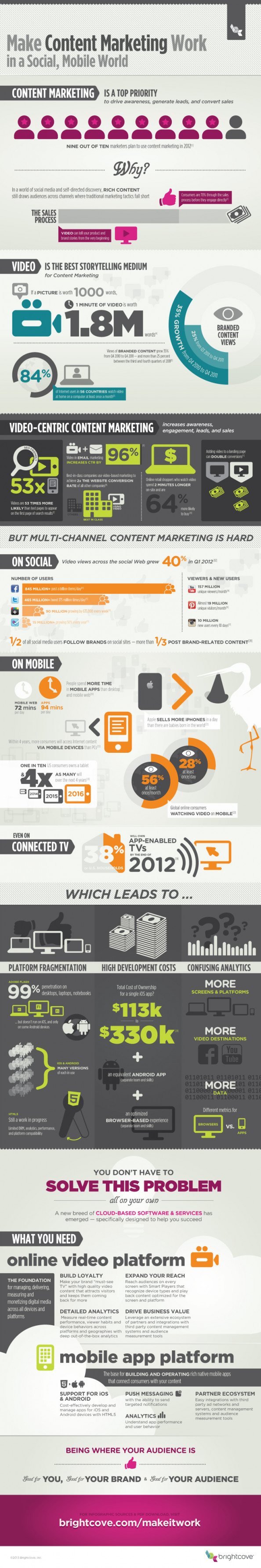 Make Content Marketing Work in a Social, Mobile World Infographic
