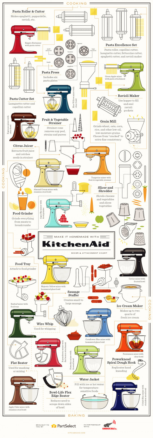 For Those Who Fancy Their KitchenAid Stand Mixer Infographic