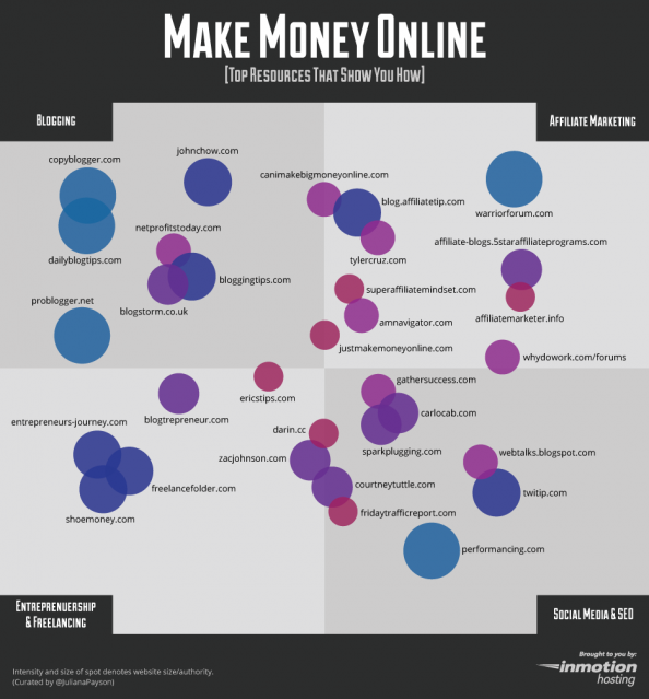 Make Money Online Infographic