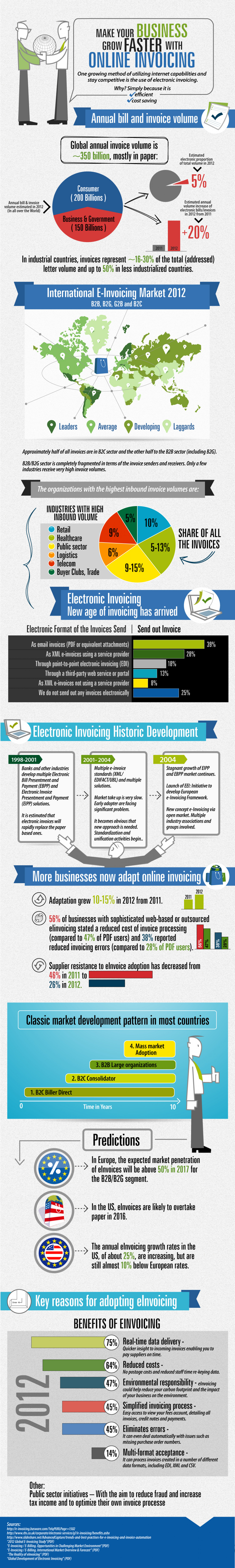 Make Your Business Grow Fast With Online Invoicing Infographic