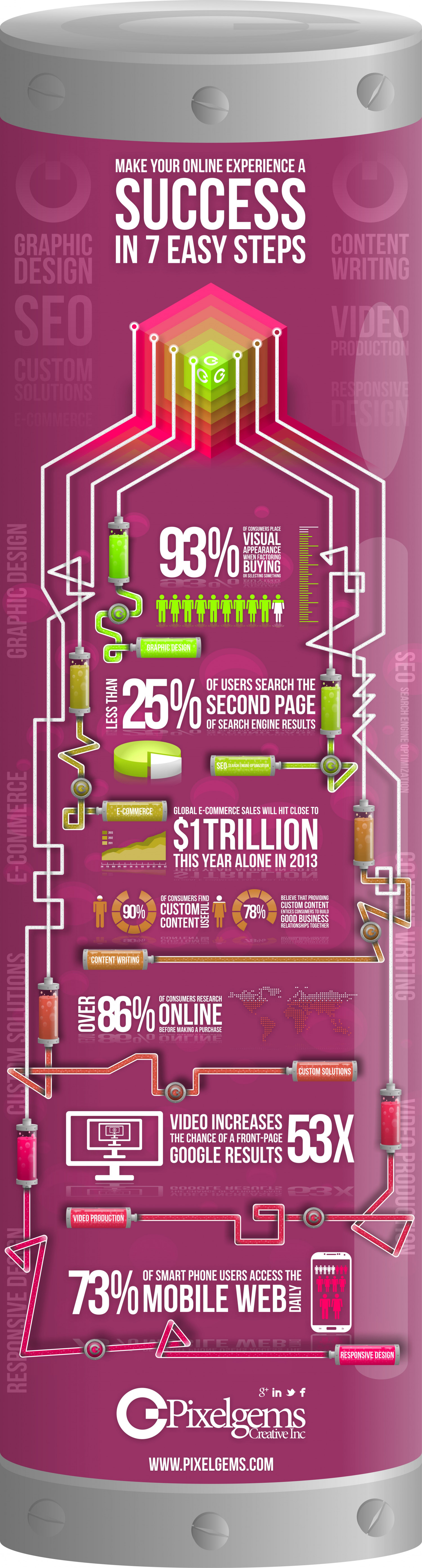 Make Your Online Experience A SUCCESS In 7 Easy Steps Infographic
