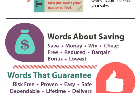 Make Your Words Sell with Power Words Infographic
