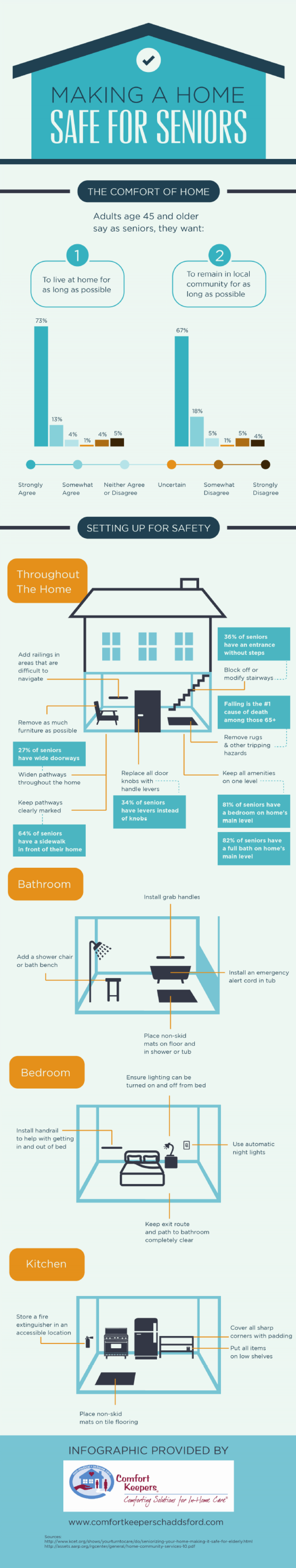 Making a Home Safe for Seniors Infographic