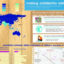 making childbirths safer v2 Infographic