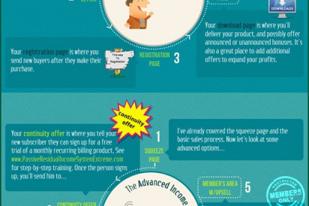 Making Money on the Internet with the Irrefutably Profitable Internet Income Model Infographic