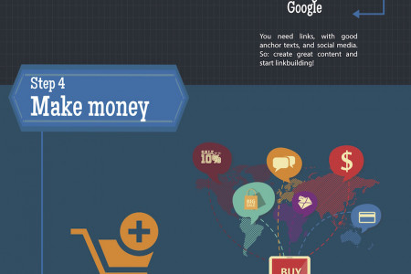 Making money online in 6 steps Infographic