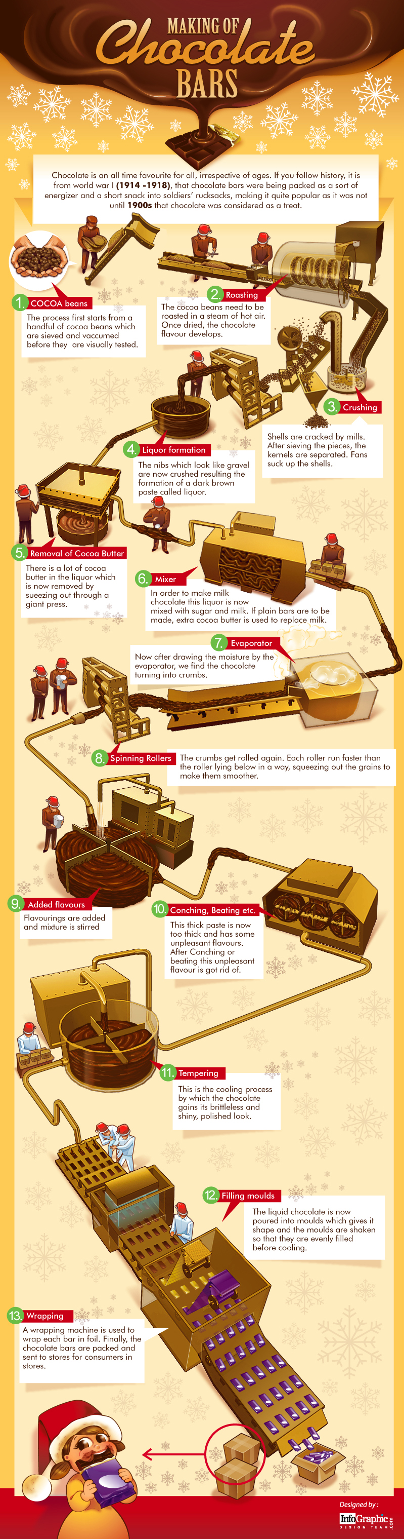13 Stages of Chocolate Production