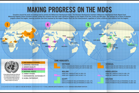 Making Progress on the MDGS  Infographic