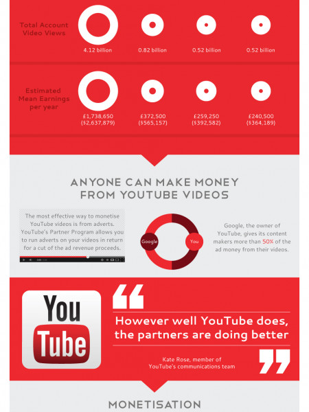 Making Quids with Viral Vids - Making Money from YouTube Videos Infographic