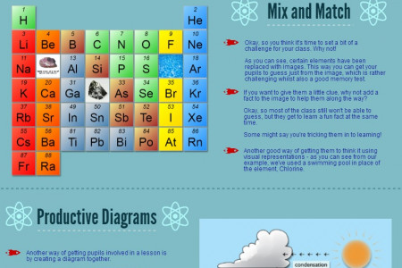 Making Science Lessons Fun With VELCRO Infographic
