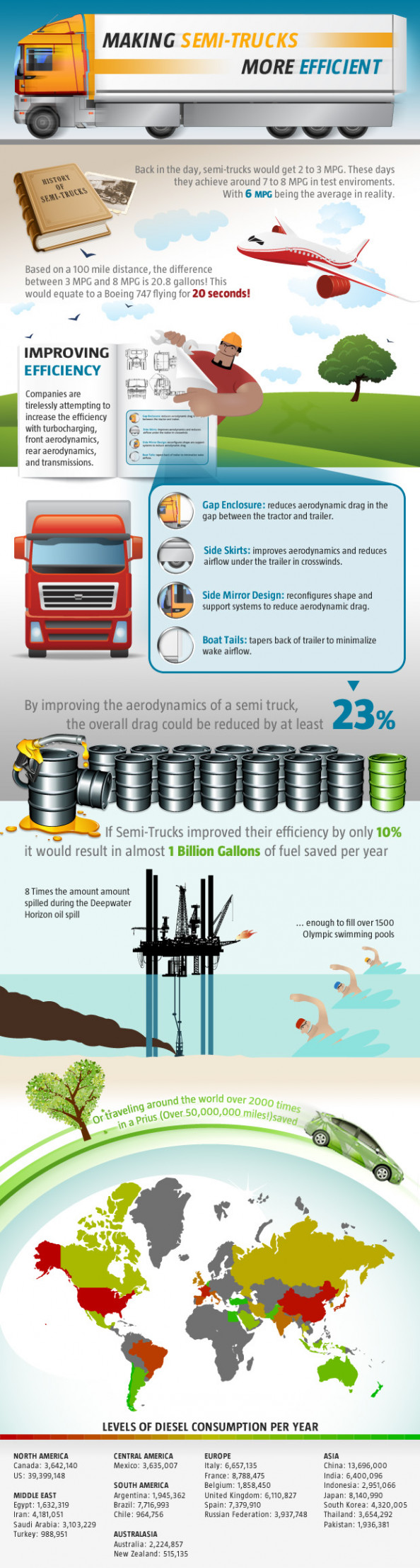 Making Semi Trucks More Efficient  Infographic