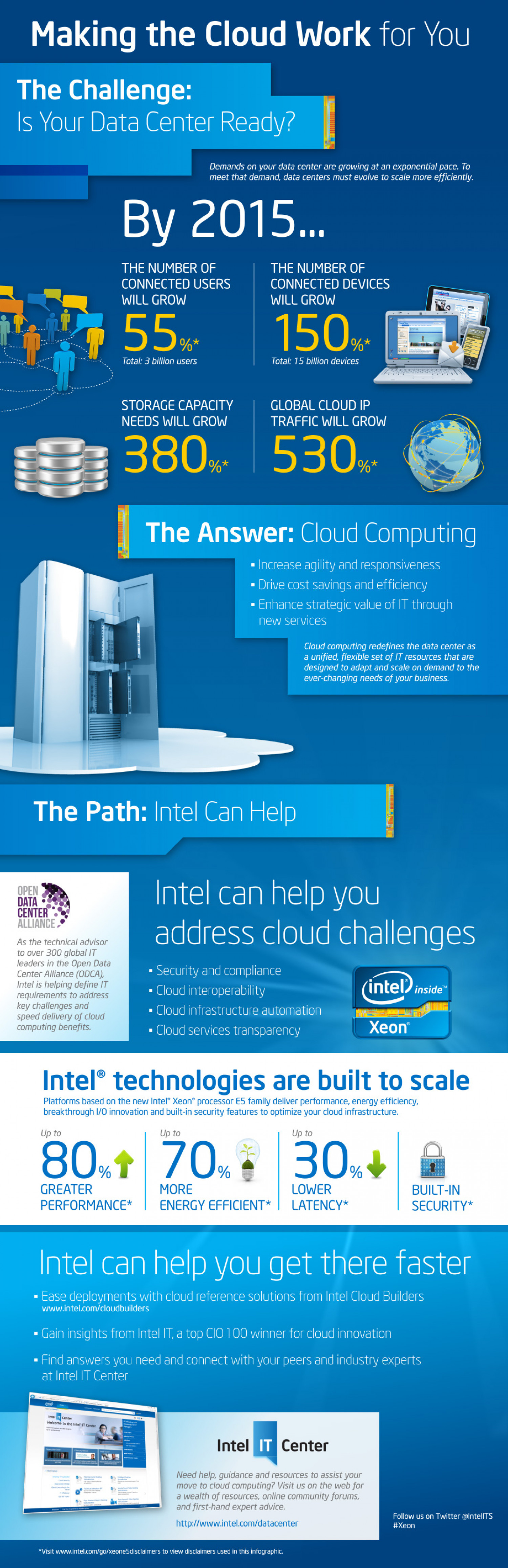 Making the Cloud Work for You Infographic