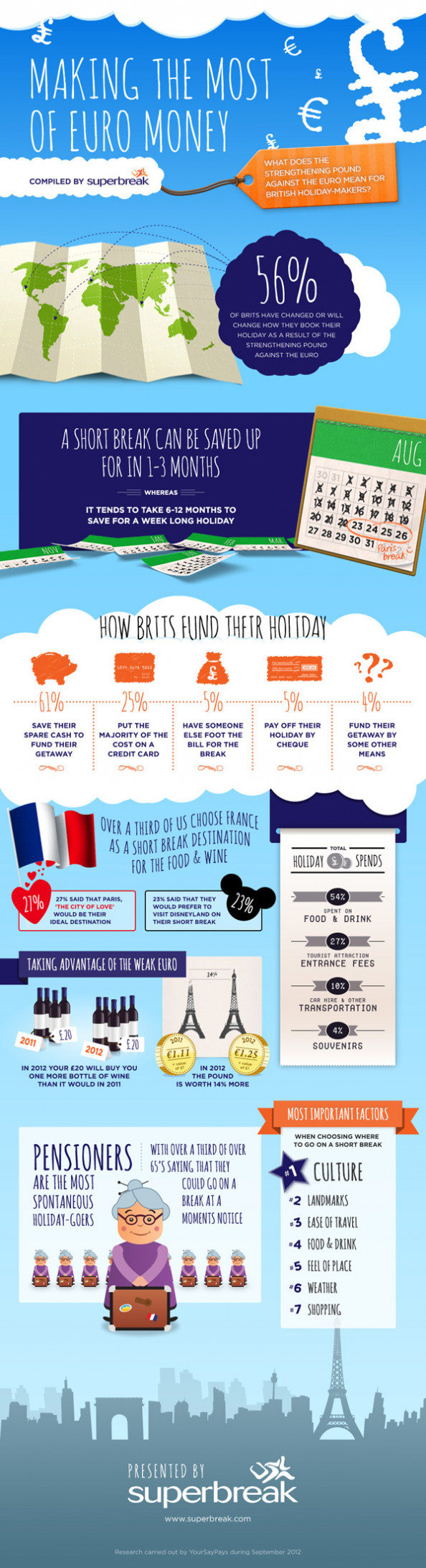 Making the Most of Euro Money Infographic