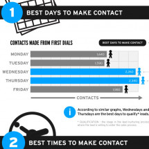Making the most of Leads with Inside Sales Infographic