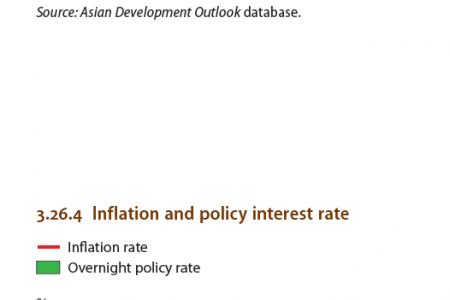 Malaysia : Fiscal Performance, Inflation and Policy Interest rate Infographic