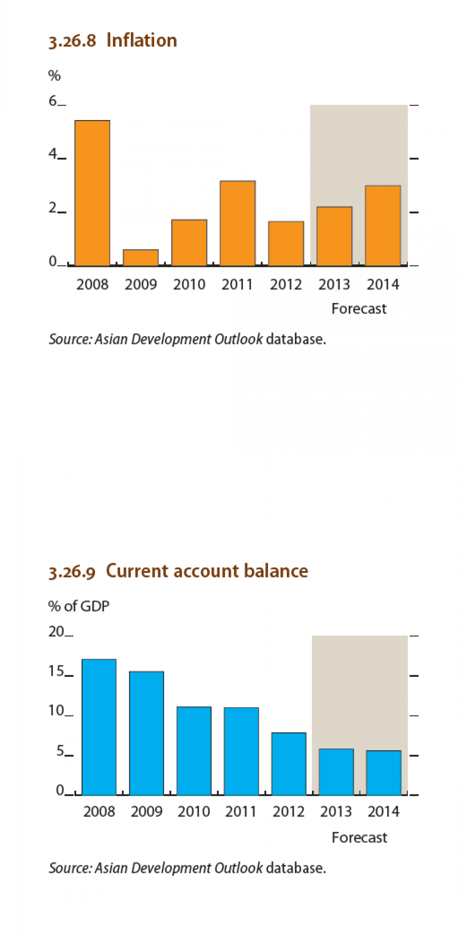 Malaysia : Inflation, Current account balance Infographic