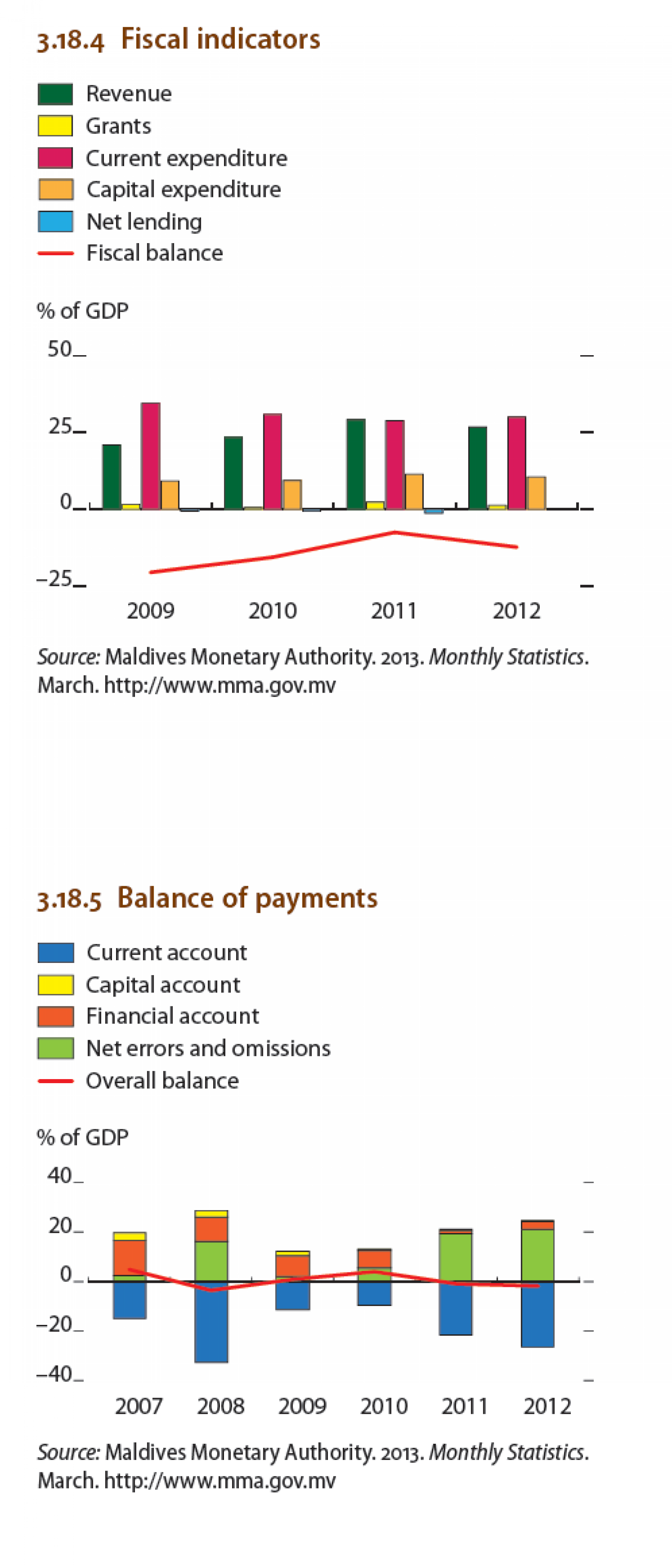 Maldives : Balance of Payments Infographic