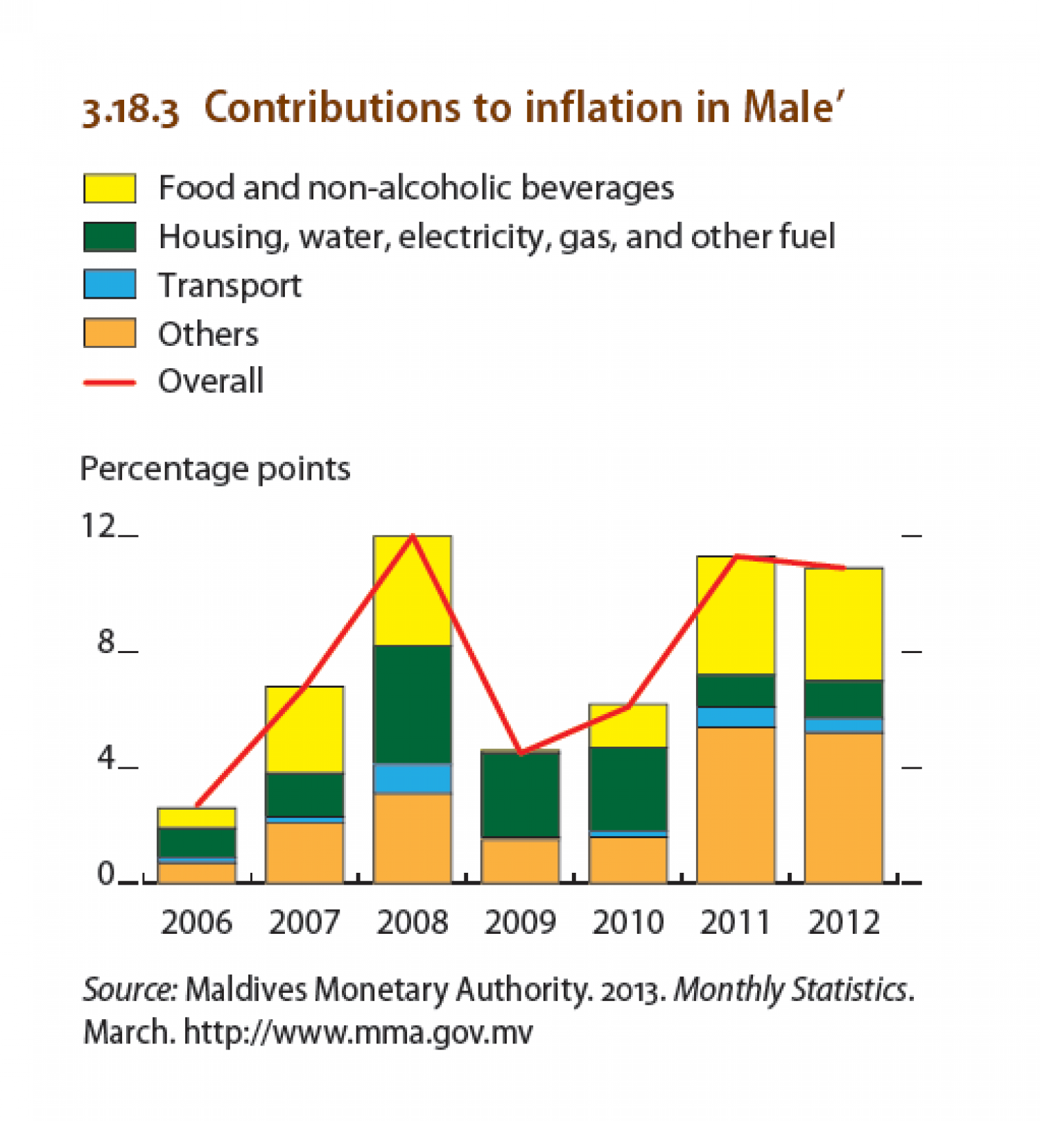 Maldives : Contributions to inflation in Male' Infographic