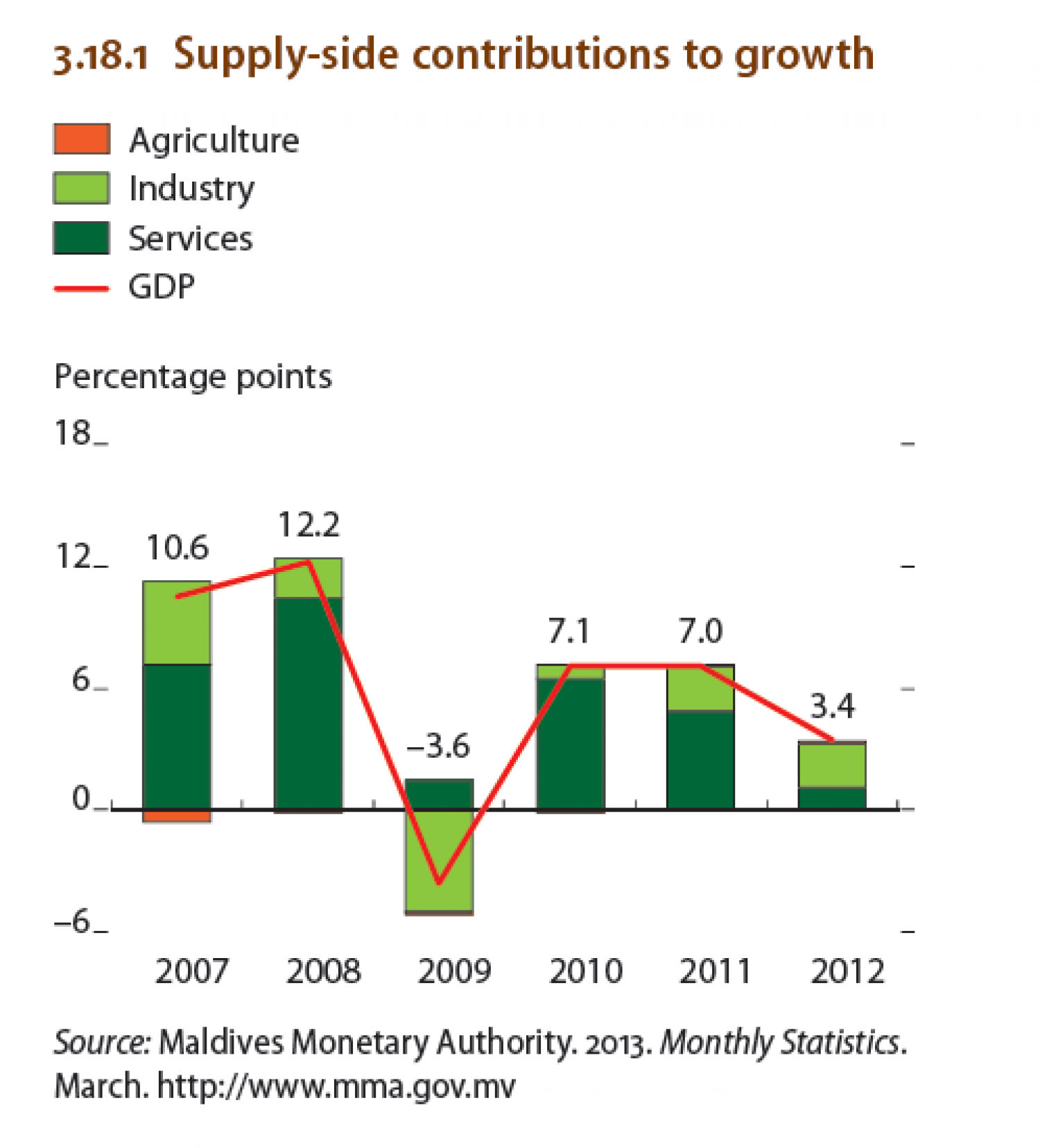 Maldives : Supply-side contributions to growth Infographic