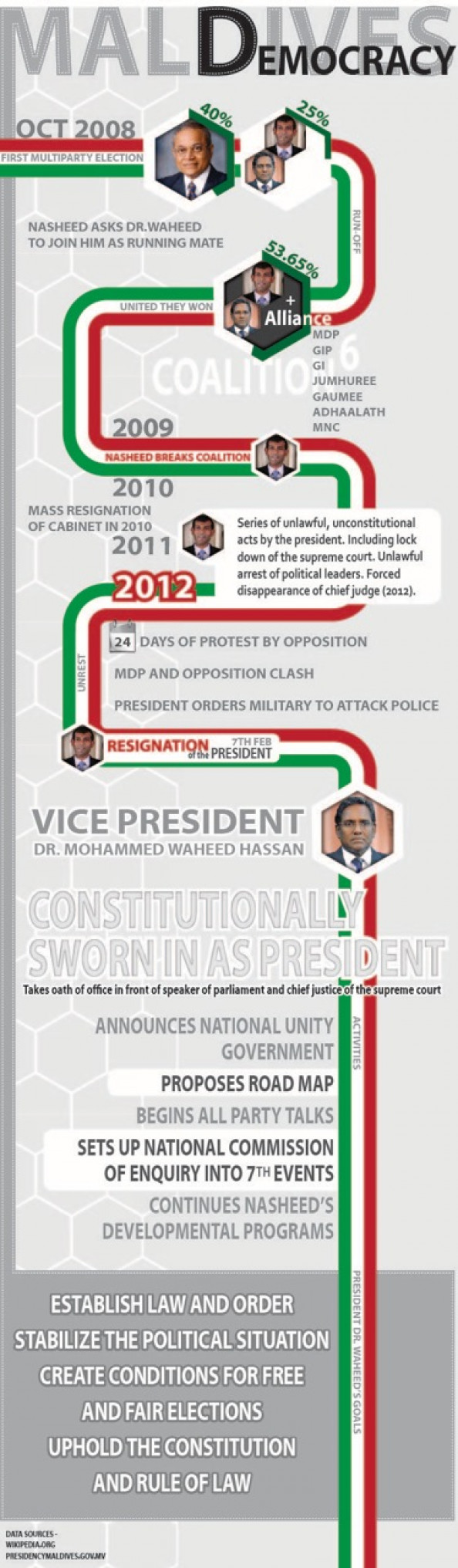 Maldives Democracy from 2008 to 2012 Infographic