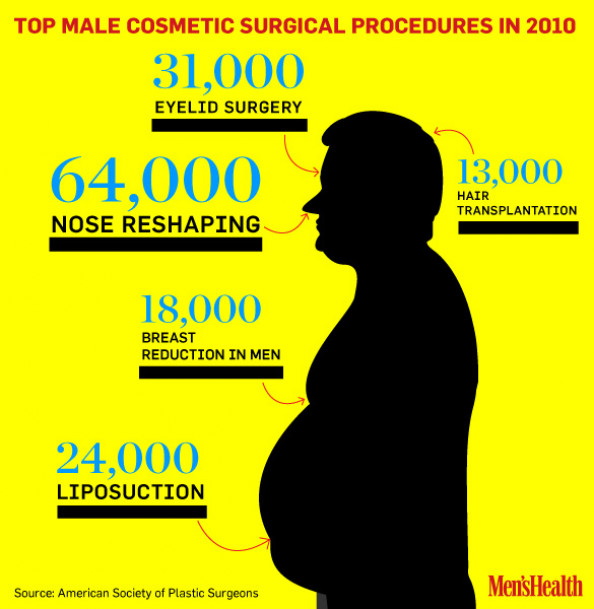 Male Cosmetic Surgeries Infographic