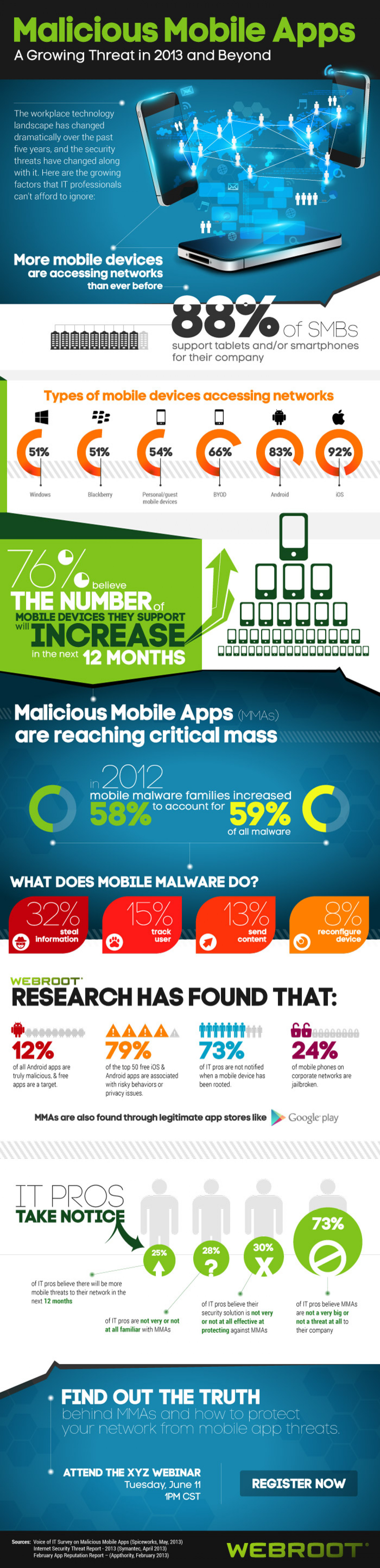 Malicious Mobile Apps Infographic