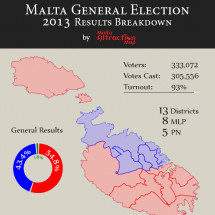 Malta General Election 2013 Infographic
